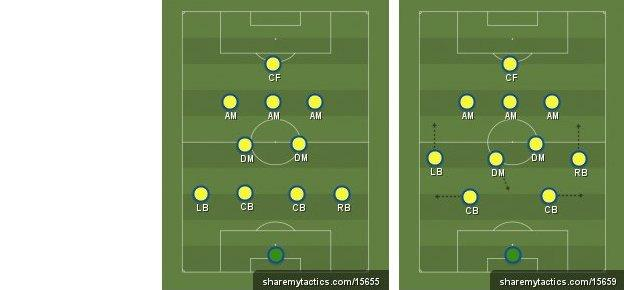 4-2-3-1 without the ball, and with the ball