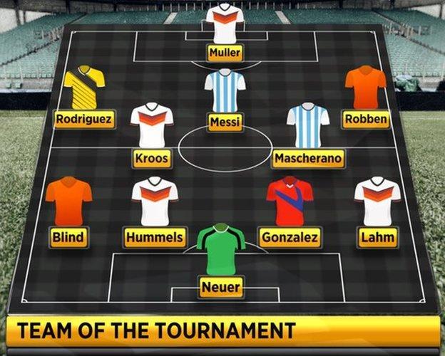 BBC pundits' team of the tournament