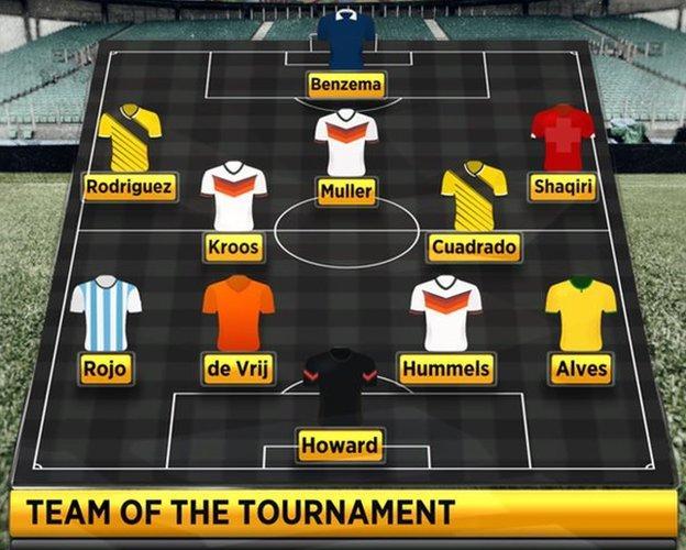 Opta team of the tournament