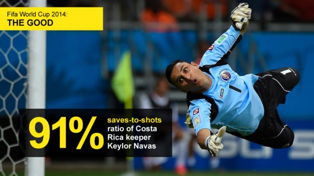 Graphic showing saves-to-shots ratio (91%) of Costa Rica keeper Keylor Navas