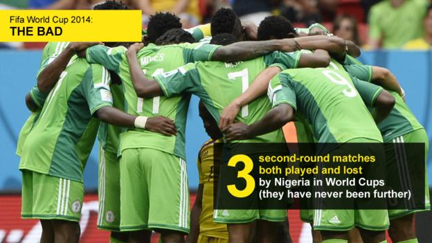 Graphic showing the number of matches played and lost (three) by Nigeria in the second round of World Cups
