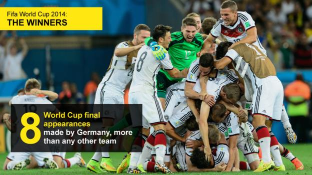 Graphic showing the number of World Cup final appearances (eight) made by Germany