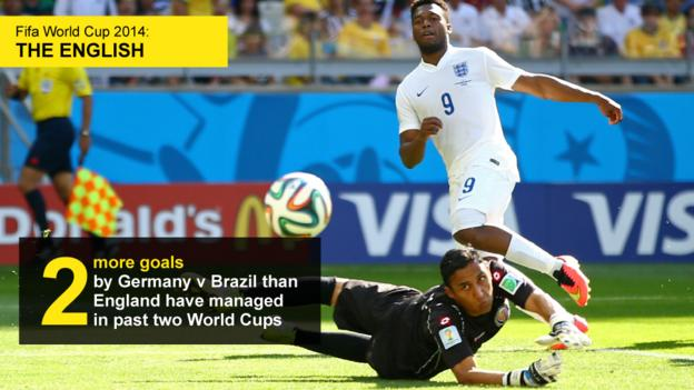Graphic showing that Germany scored two more goals against Brazil than England have managed in their previous two World Cups