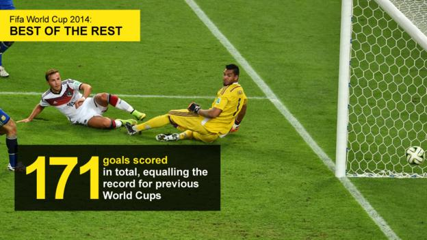 Graphic showing that 171 goals were scored at this World Cup, equalling the previous record