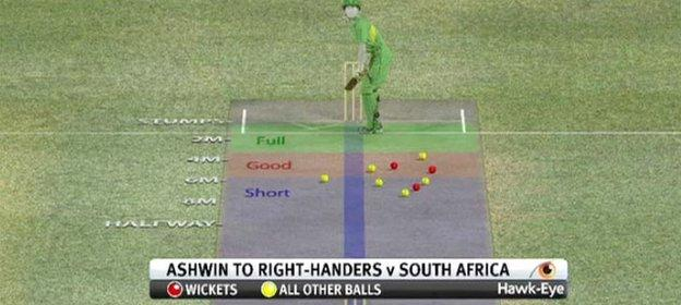 Graphic to show where India's Ravichandran Ashwin bowled to in the T20 World Cup against South Africa