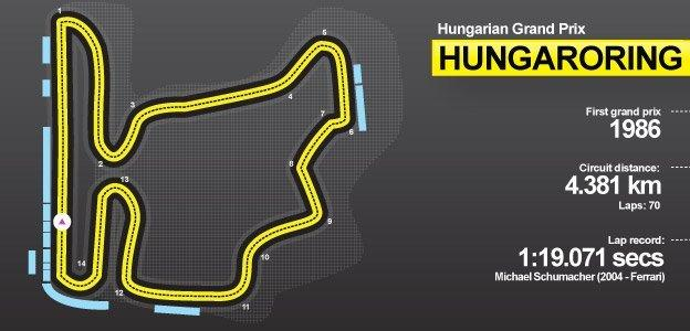 Hungaroring circuit guide