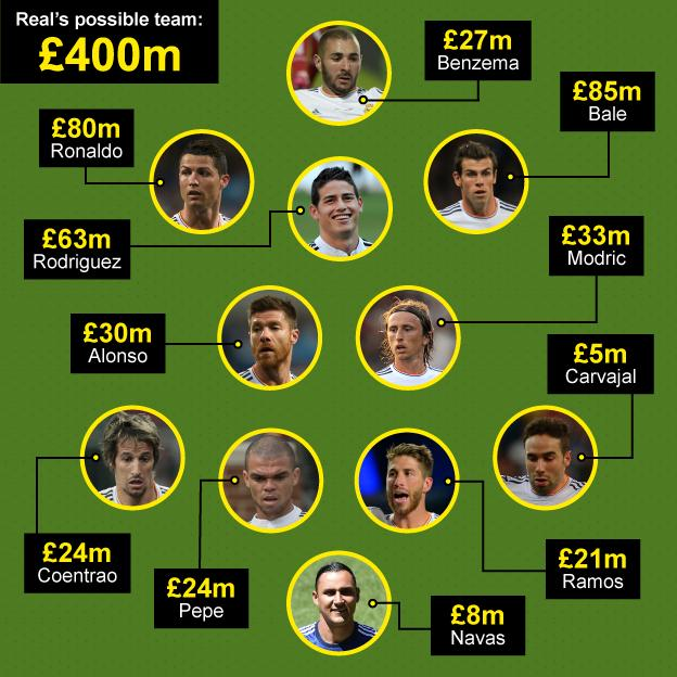 Real Madrid's possible £400m team