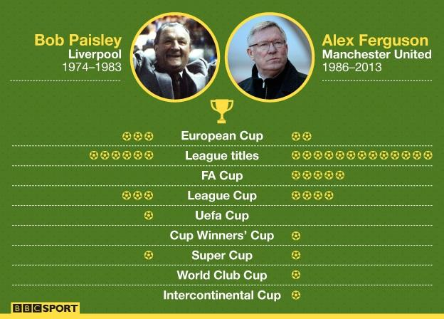 Graphic showing Bob Paisley's Liverpool record and Alex Ferguson's Man Utd record