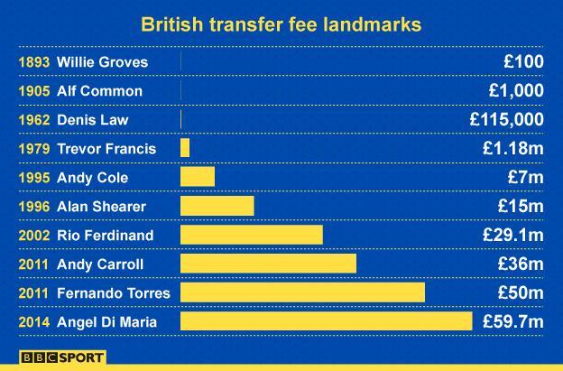 British transfer fee landmarks