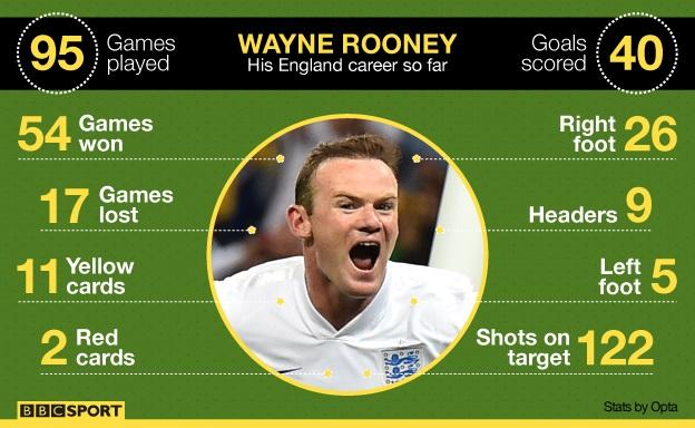 Graphic showing Wayne Rooney's England career in stats