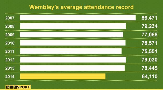 Wembley attendances