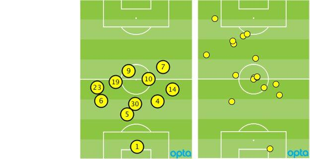 QPR average formation and Charlie Austin touches vs Manchester United
