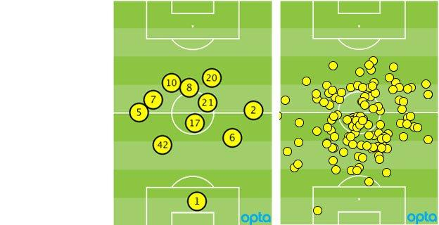 Manchester United average formation and Daley Blind's touches vs QPR