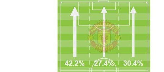 Manchester United's attacking thirds in first half against QPR