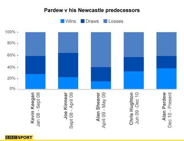 Alan Pardew stats, Newcastle
