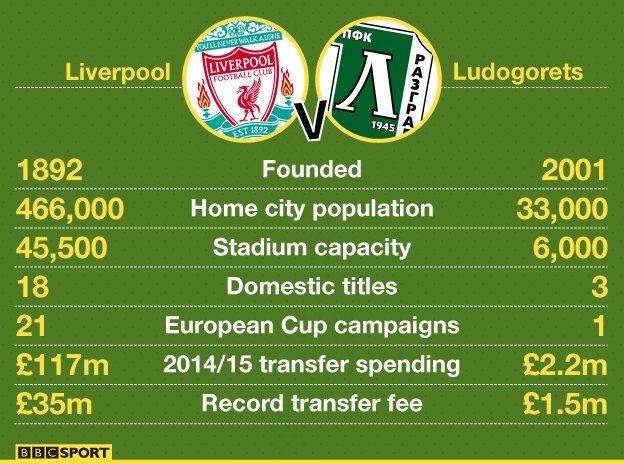 Liverpool v Ludogorets graphic