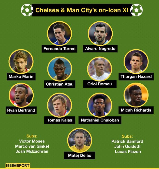 Graphic showing how Chelsea and Man City could field a combined team of players they have sent out on loan
