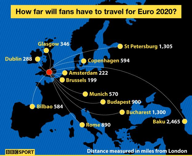 Graphic showing distances between Euro 2020 venues
