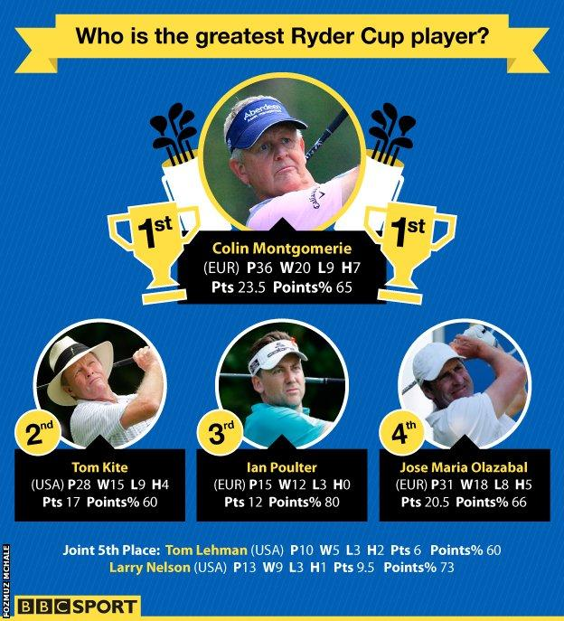 Ryder Cup greatest players - Colin Montgomerie, Tom Kite, Ian Poulter