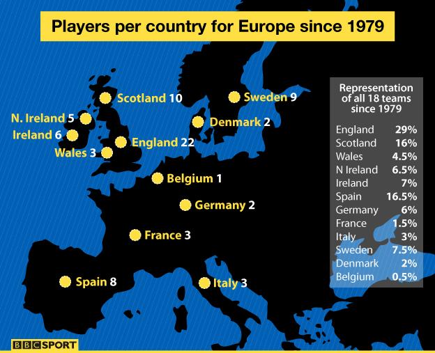 A map showing the number of players from each country to have represented Europe in the Ryder Cup since 1979