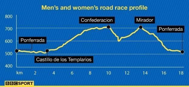 Men's and women's road race profile