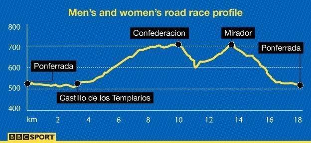 Road race profile at World Championships
