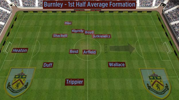 Average position of Burnley players in first half against West Brom