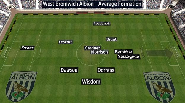 Average position of West Brom players against Burnley