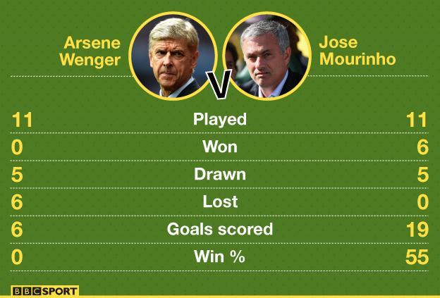 Arsene Wenger and Jose Mourinho record