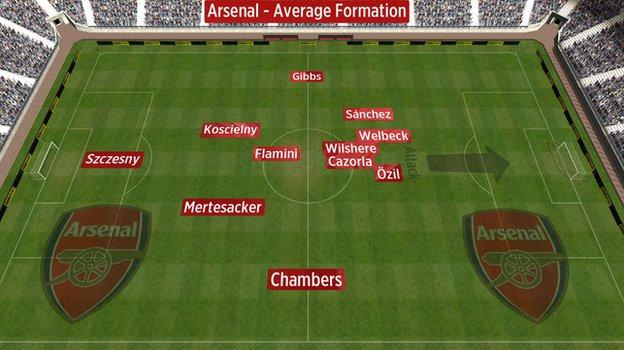 Average position of Arsenal players vs Chelsea