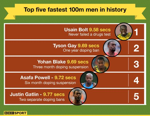 Top five fastest 100m men in history