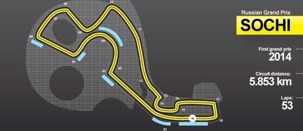 Sochi circuit: First GP: 2014. Track distance: 5.853km. Laps 53