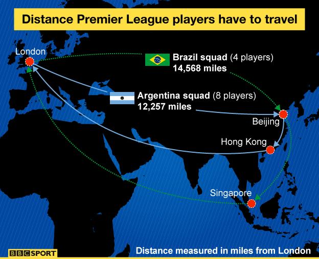 Distance travelled for friendlies by Premier League-based players in the Brazil and Argentina squads