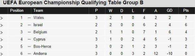 Euro 2016 qualifying Group B