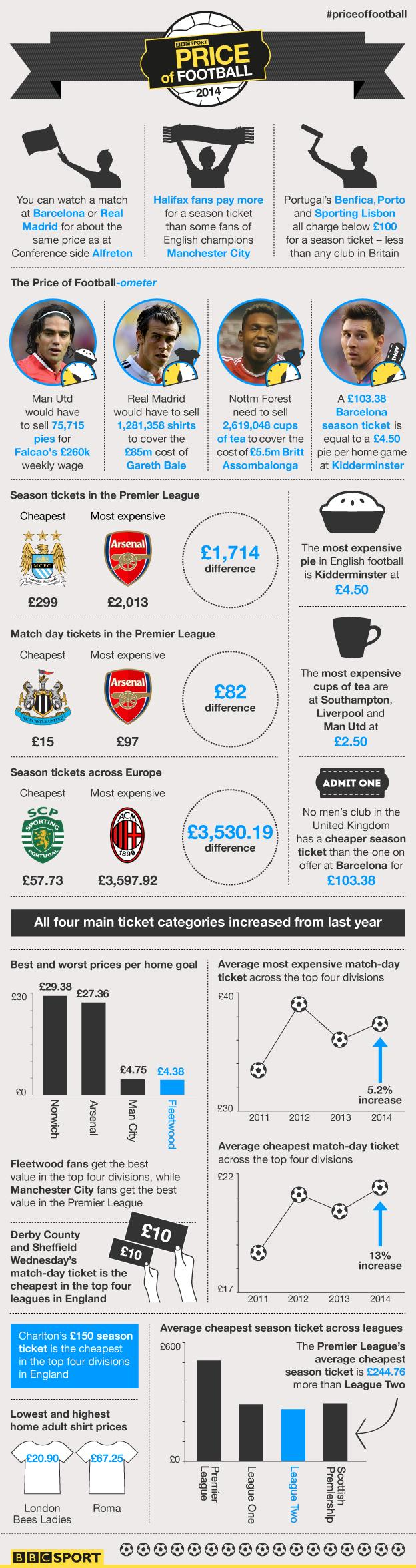 This is an infographic highlighting some of the key stats from the BBC Sport Price of Football survey. The information in this slide is available through the data tables and calculator page.