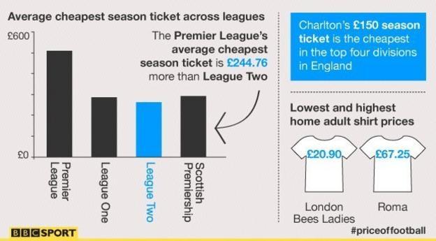 Price of football statistics