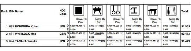 Gymnastics top 3 results