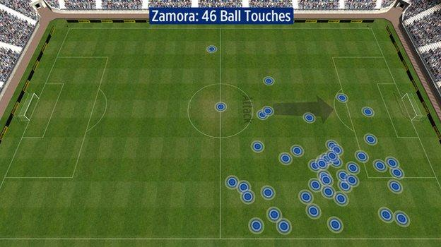 Bobby Zamora touches vs Liverpool