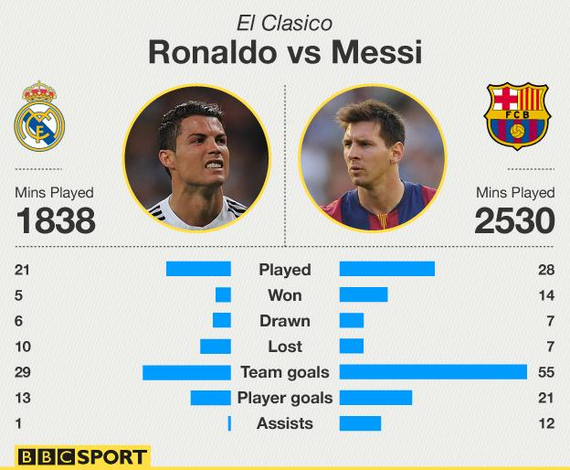 Ronaldo v Messi - their El Clasico stats