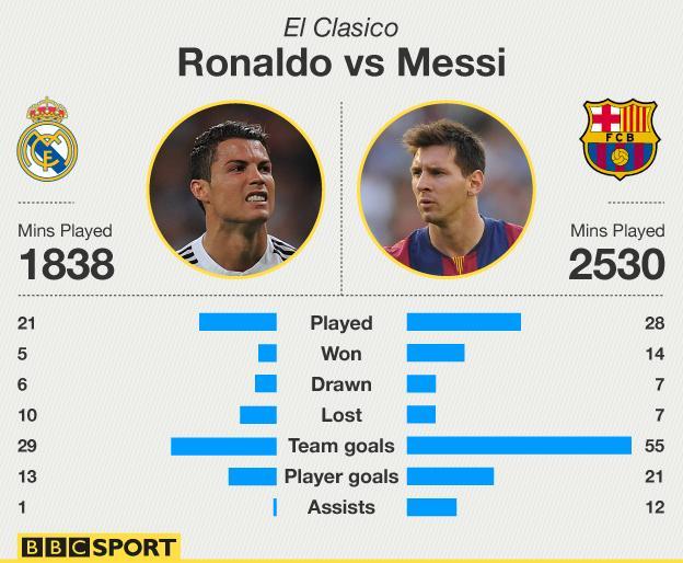 Ronaldo v Messi - a comparison of their performances in El Clasico