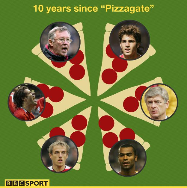 Images of Sir Alex Ferguson, Cesc Fabregas, Arsene Wenger, Ashley Cole, Phil Neville and Ruud van Nistelrooy on mock-up slices of pizza