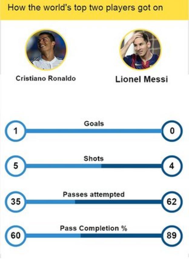 Cristiano Ronaldo v Lionel Messi graphic