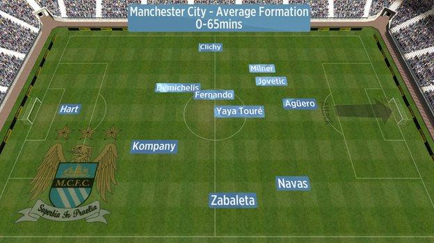 Average position of Manchester City players against Manchester United with the score at 0-0