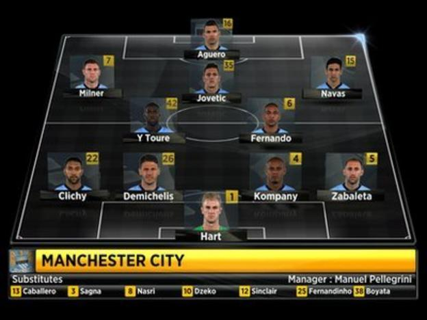 Manchester City starting line-up against Manchester United