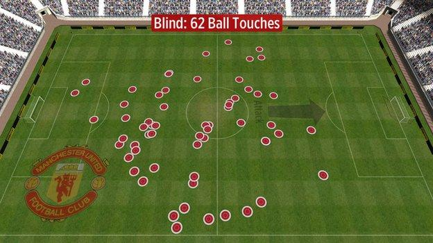 Manchester United midfielder Daley Blind's touches against Manchester City