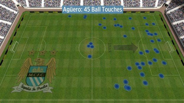 Manchester City striker Sergio Aguero's touches against Manchester United