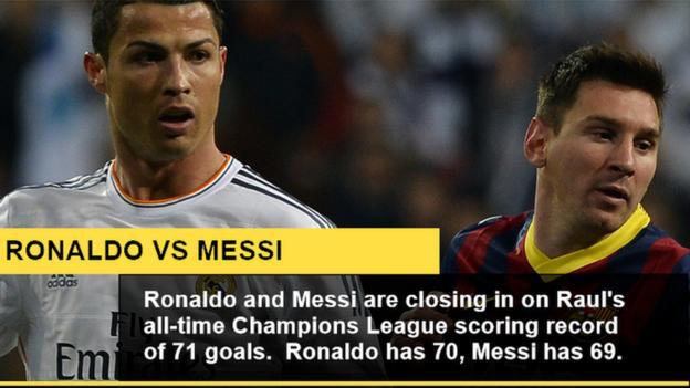 Cristiano Ronaldo & Lionel Messi