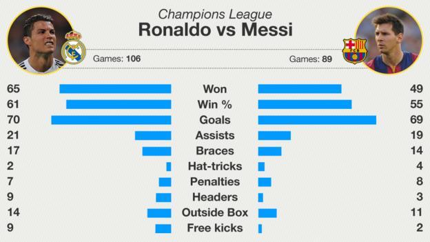 Lionel Messi v Cristiano Ronaldo