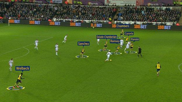 Arsenal had seven players ahead of the ball when Swansea broke in the move that led to their equaliser