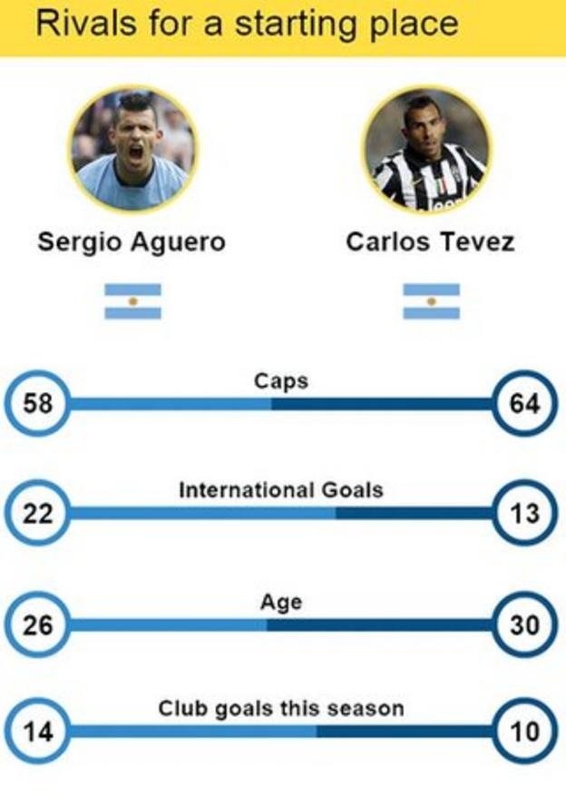 Sergio Aguero v Carlos Tevez stats